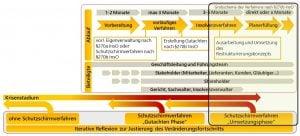 Change Begleitung bei der Umsetzung des Sanierungsplans
